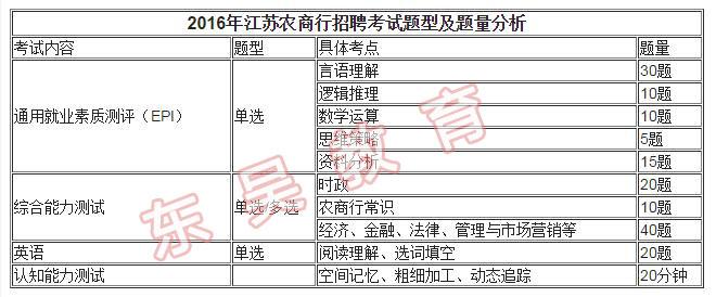 2016年江苏农商行招聘考试真题