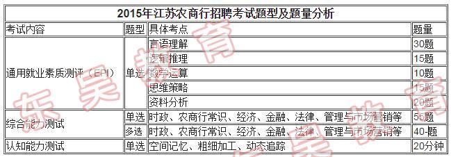 2015年江苏农商行招聘考试真题