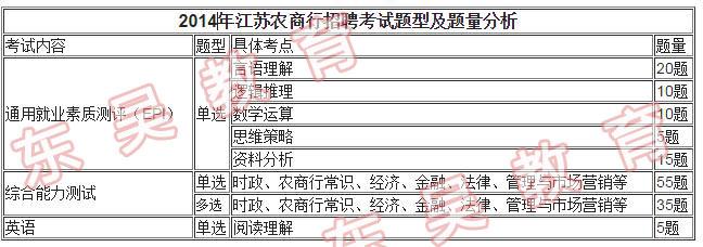2014年江苏农商行招聘考试真题介绍