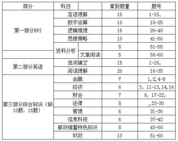 2019中国邮政储蓄银行校园乐虎国际题型题量